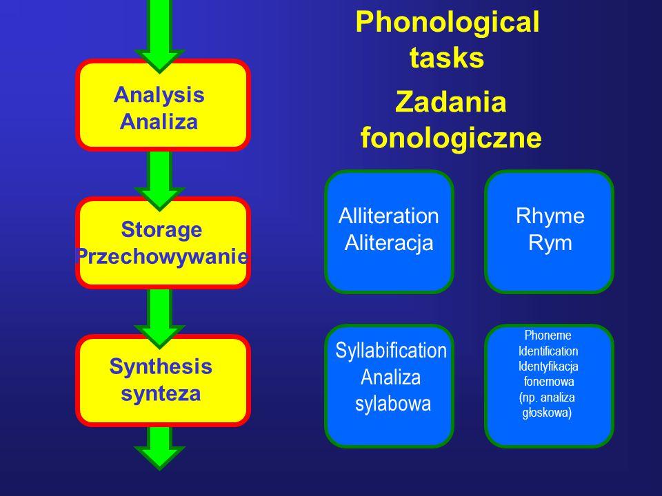 36 Analysis Analiza Storage Przechowywanie Synthesis synteza Alliteration Aliteracja Rhyme Rym Syllabification Analiza sylabowa Phoneme Identification Identyfikacja fonemowa (np.