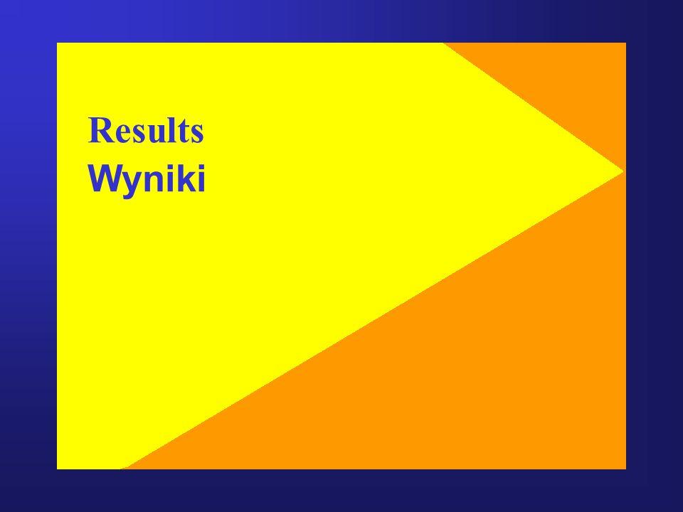 Results Wyniki
