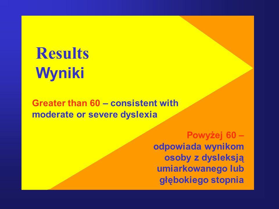 Greater than 60 – consistent with moderate or severe dyslexia Powyżej 60 – odpowiada wynikom osoby z dysleksją umiarkowanego lub głębokiego stopnia Results Wyniki
