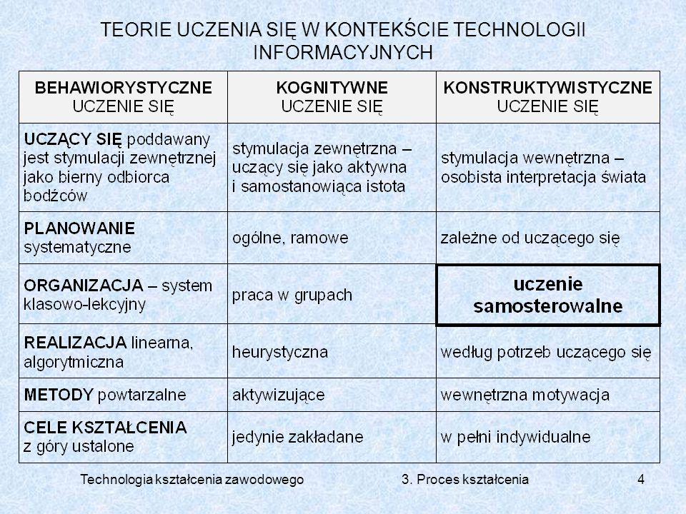Technologia kształcenia zawodowego 3. Proces kształcenia4 TEORIE UCZENIA SIĘ W KONTEKŚCIE TECHNOLOGII INFORMACYJNYCH