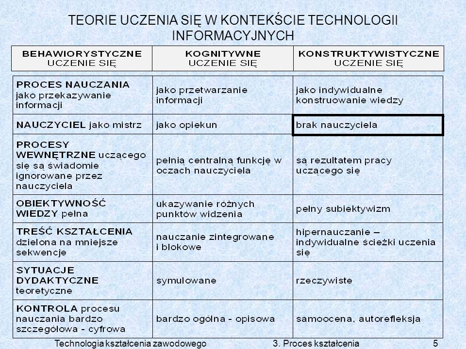Technologia kształcenia zawodowego 3. Proces kształcenia5 TEORIE UCZENIA SIĘ W KONTEKŚCIE TECHNOLOGII INFORMACYJNYCH