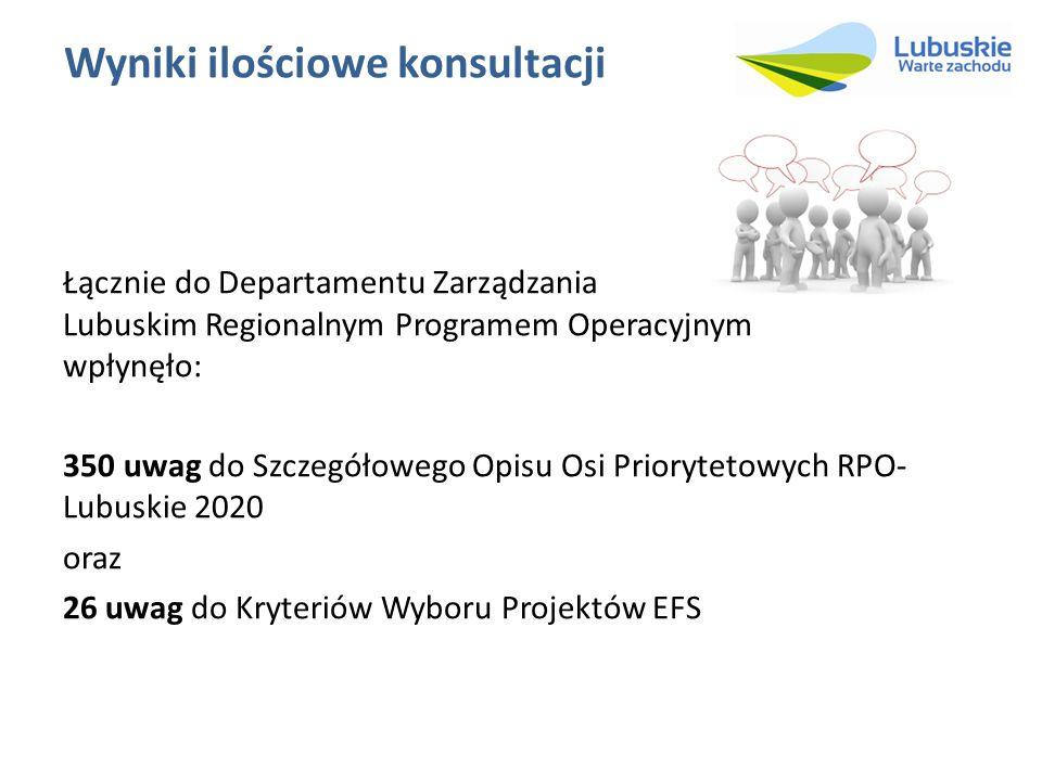 Wyniki ilościowe konsultacji Łącznie do Departamentu Zarządzania Lubuskim Regionalnym Programem Operacyjnym wpłynęło: 350 uwag do Szczegółowego Opisu Osi Priorytetowych RPO- Lubuskie 2020 oraz 26 uwag do Kryteriów Wyboru Projektów EFS