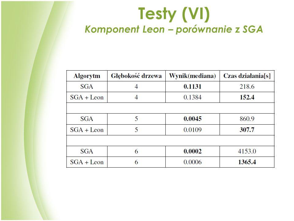 Testy (V I ) Komponent Leon – porównanie z SGA