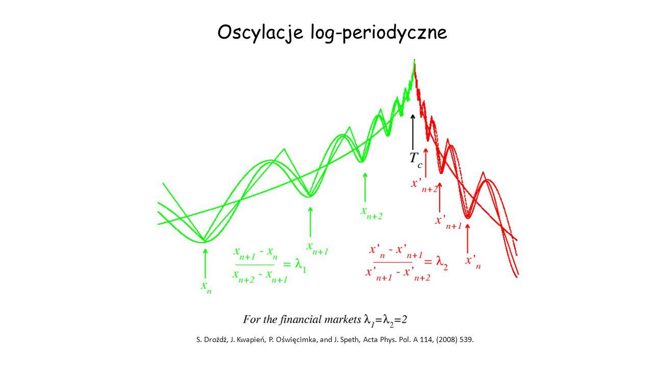 Oscylacje log-periodyczne S. Drożdż, J. Kwapień, P. Oświęcimka, and J. Speth, Acta Phys. Pol. A 114, (2008) 539.