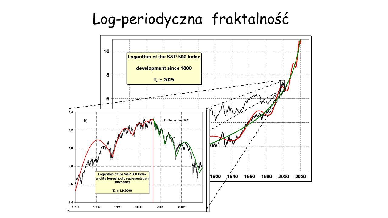 Log-periodyczna fraktalność