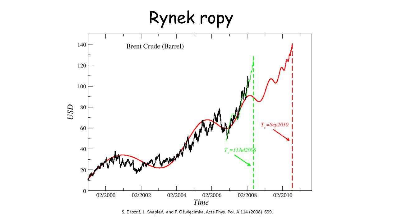 Rynek ropy S. Drożdż, J. Kwapień, and P. Oświęcimka, Acta Phys. Pol. A 114 (2008) 699.
