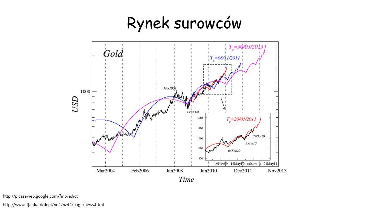 Rynek surowców http://picasaweb.google.com/finpredict http://www.ifj.edu.pl/dept/no4/nz44/page/news.html