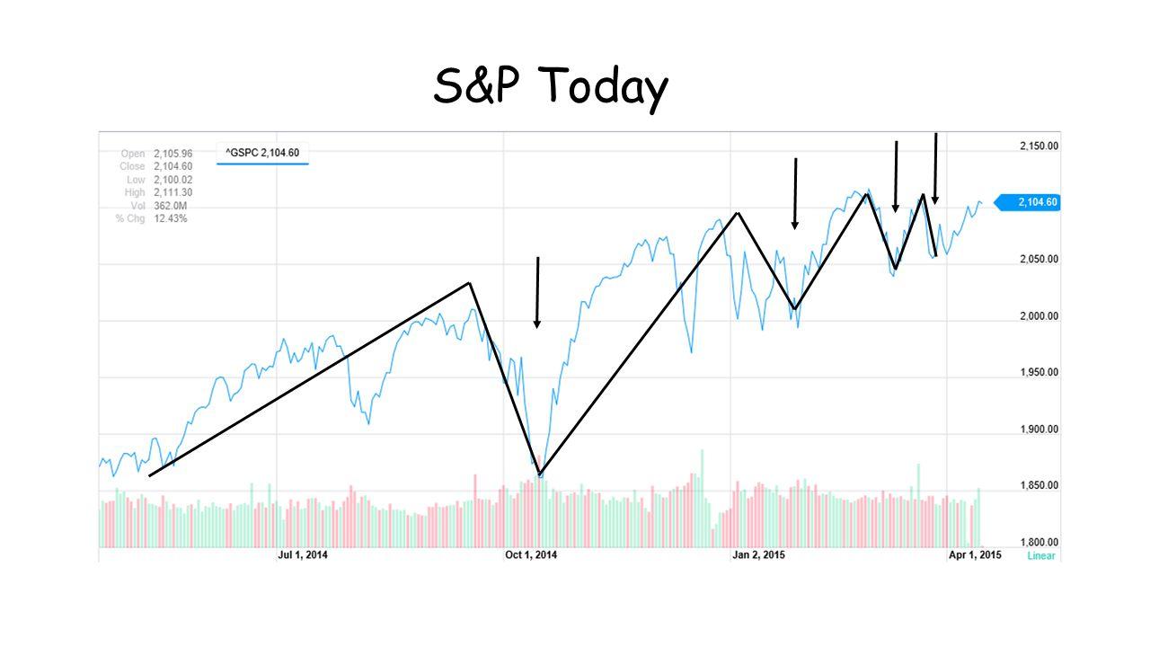 S&P Today