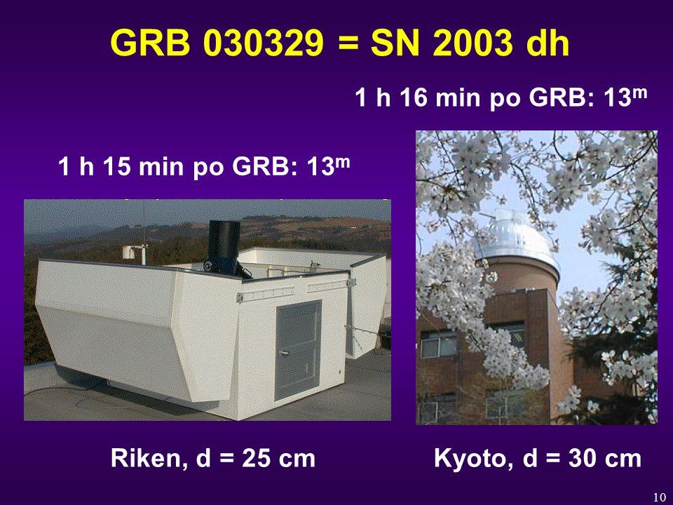 10 GRB 030329 = SN 2003 dh 1 h 15 min po GRB: 13 m 1 h 16 min po GRB: 13 m Riken, d = 25 cmKyoto, d = 30 cm