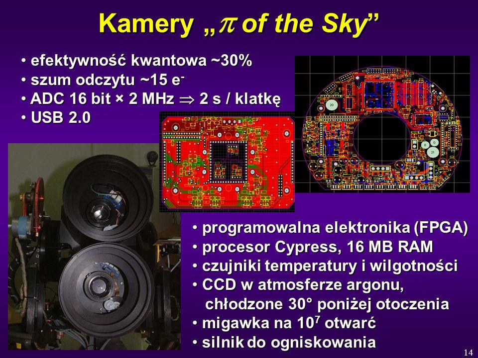 """14 Kamery """"  of the Sky efektywność kwantowa ~30% efektywność kwantowa ~30% szum odczytu ~15 e - szum odczytu ~15 e - ADC 16 bit × 2 MHz  2 s / klatkę ADC 16 bit × 2 MHz  2 s / klatkę USB 2.0 USB 2.0 programowalna elektronika (FPGA) programowalna elektronika (FPGA) procesor Cypress, 16 MB RAM procesor Cypress, 16 MB RAM czujniki temperatury i wilgotności czujniki temperatury i wilgotności CCD w atmosferze argonu, chłodzone 30° poniżej otoczenia CCD w atmosferze argonu, chłodzone 30° poniżej otoczenia migawka na 10 7 otwarć migawka na 10 7 otwarć silnik do ogniskowania silnik do ogniskowania"""