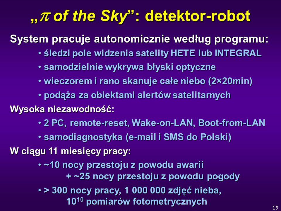 """15 """"  of the Sky : detektor-robot System pracuje autonomicznie według programu: śledzi pole widzenia satelity HETE lub INTEGRAL śledzi pole widzenia satelity HETE lub INTEGRAL samodzielnie wykrywa błyski optyczne samodzielnie wykrywa błyski optyczne wieczorem i rano skanuje całe niebo (2×20min) wieczorem i rano skanuje całe niebo (2×20min) podąża za obiektami alertów satelitarnych podąża za obiektami alertów satelitarnych Wysoka niezawodność: 2 PC, remote-reset, Wake-on-LAN, Boot-from-LAN 2 PC, remote-reset, Wake-on-LAN, Boot-from-LAN samodiagnostyka (e-mail i SMS do Polski) samodiagnostyka (e-mail i SMS do Polski) W ciągu 11 miesięcy pracy: ~10 nocy przestoju z powodu awarii + ~25 nocy przestoju z powodu pogody ~10 nocy przestoju z powodu awarii + ~25 nocy przestoju z powodu pogody > 300 nocy pracy, 1 000 000 zdjęć nieba, 10 10 pomiarów fotometrycznych > 300 nocy pracy, 1 000 000 zdjęć nieba, 10 10 pomiarów fotometrycznych"""