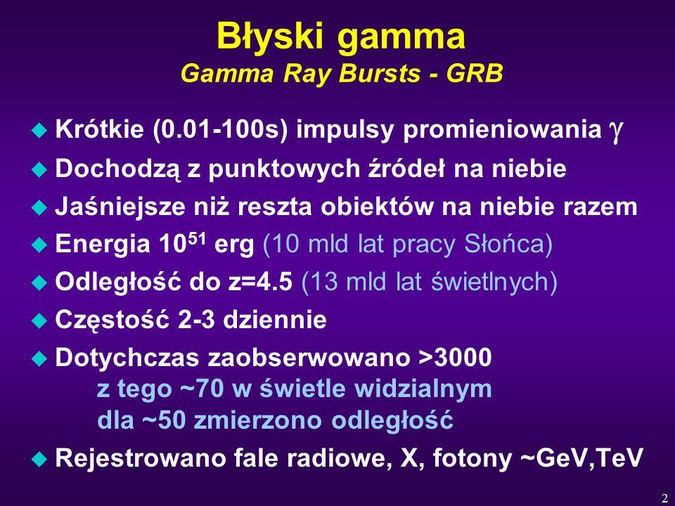 2 Błyski gamma Gamma Ray Bursts - GRB  Krótkie (0.01-100s) impulsy promieniowania  u Dochodzą z punktowych źródeł na niebie u Jaśniejsze niż reszta obiektów na niebie razem u Energia 10 51 erg (10 mld lat pracy Słońca) u Odległość do z=4.5 (13 mld lat świetlnych) u Częstość 2-3 dziennie u Dotychczas zaobserwowano >3000 z tego ~70 w świetle widzialnym dla ~50 zmierzono odległość u Rejestrowano fale radiowe, X, fotony ~GeV,TeV