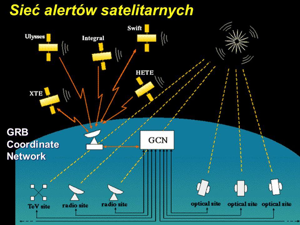 7 Sieć alertów satelitarnych GRB Coordinate Network