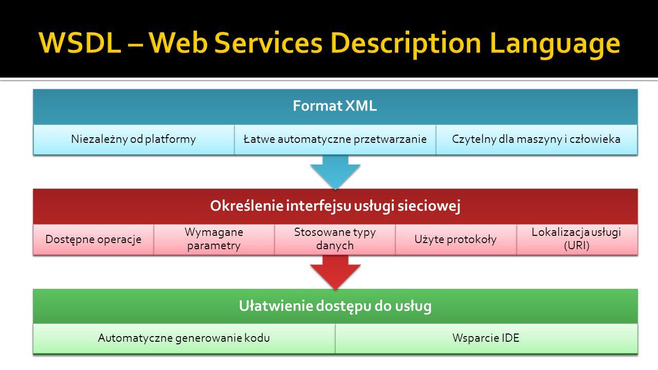 Ułatwienie dostępu do usług Automatyczne generowanie koduWsparcie IDE Określenie interfejsu usługi sieciowej Dostępne operacje Wymagane parametry Stosowane typy danych Użyte protokoły Lokalizacja usługi (URI) Format XML Niezależny od platformyŁatwe automatyczne przetwarzanieCzytelny dla maszyny i człowieka