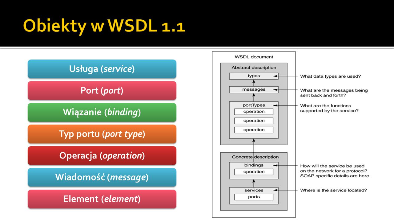 Usługa (service)Port (port)Wiązanie (binding)Typ portu (port type)Operacja (operation)Wiadomość (message)Element (element)
