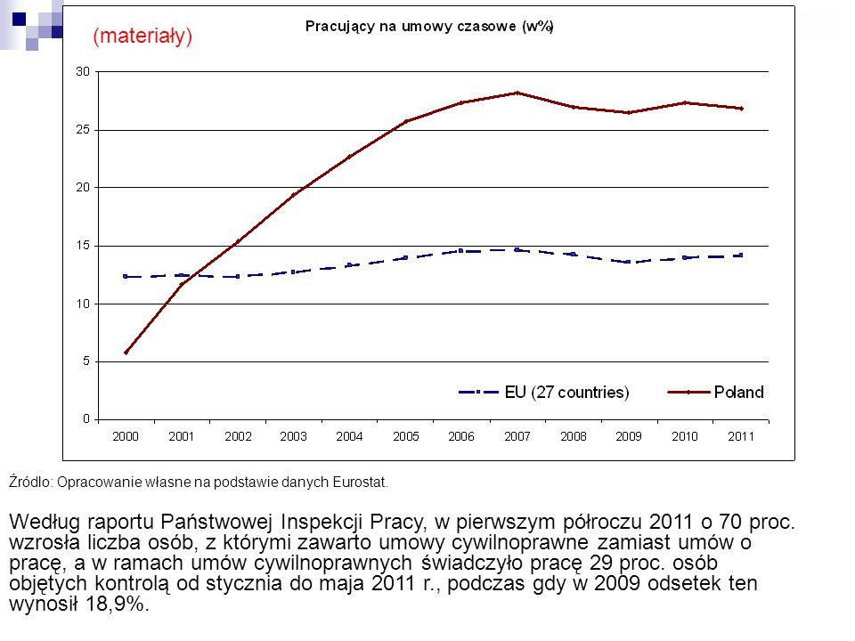 Źródlo: Opracowanie własne na podstawie danych Eurostat. Według raportu Państwowej Inspekcji Pracy, w pierwszym półroczu 2011 o 70 proc. wzrosła liczb