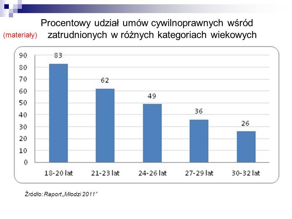 """Procentowy udział umów cywilnoprawnych wśród zatrudnionych w różnych kategoriach wiekowych Źródło: Raport """"Młodzi 2011"""" (materiały)"""