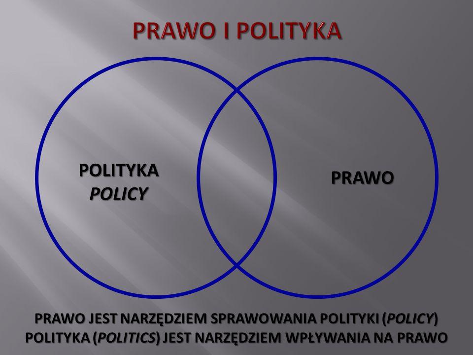 POLITYKA POLICY PRAWO PRAWO JEST NARZĘDZIEM SPRAWOWANIA POLITYKI (POLICY) POLITYKA (POLITICS) JEST NARZĘDZIEM WPŁYWANIA NA PRAWO