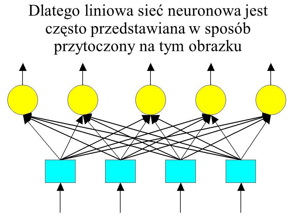 Liniowa Liniowa sieć neuronowa nie posiada warstw ukrytychSieć liniowa z zasady nie posiada warstw ukrytych, bo nawet jeśli się je wprowadzi, to nie wzbogacą one zachowania sieci X W1W1 W2W2 P Y P = W 1 X Y = W 2 P Y = W 2 W 1 X Y = W X ; W = W 1 W 2 X W Y