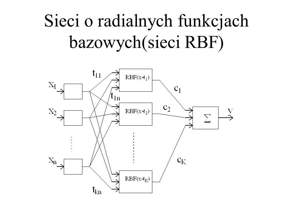 Działanie sieci MLP o większej liczbie warstw oraz sieci RBF MLP RBF