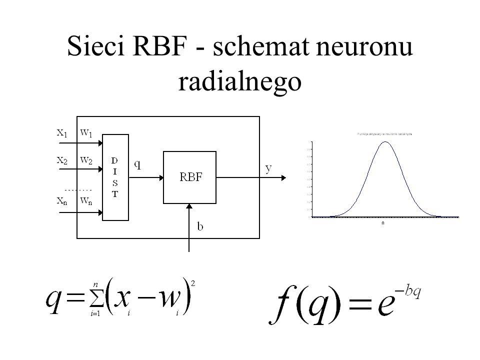 Sieci o radialnych funkcjach bazowych(sieci RBF)