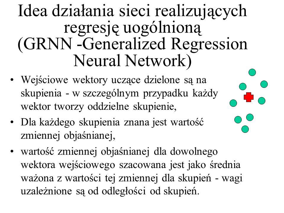 A tak wygląda struktura innej praktycznie użytecznej sieci klasy GRNN warstwa wejściowa służy do wprowadzania danych do sieci warstwa radialna każdy z neuronów reprezentuje skupienie występujące w danych warstwa regresyjna wyznacza elementy niezbędne do obliczenia wartości wyjściowej warstwa wyjściowa wyznacza odpowiedź sieci
