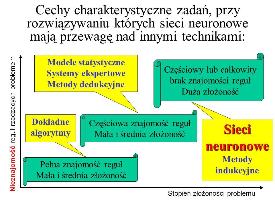 Rozwiązywanie problemów przy pomocy sieci neuronowej identyfikacja problemu; wybór typu sieci neuronowej (liniowa, MLP, RBF, PNN, GRNN, Kohonena); określenie struktury sieci (liczba warstw, liczba neuronów w warstwach); uczenie sieci (określenie wartości parametrów neuronów).