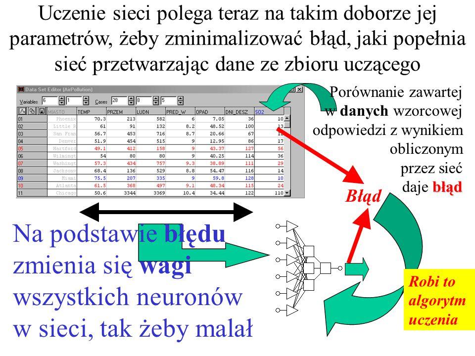 Uczenie sieci polega na takim doborze jej parametrów, żeby zminimalizować błąd, jaki popełnia sieć; Na wejście sieci podawane są dane wskazane w zbiorze jako wejściowe podaje swoje rozwiązanie Sieć na tej podstawie oblicza i podaje swoje rozwiązanie (na ogół początkowo błędne) poprawne wartości rozwiązań W zbiorze uczącym podane są poprawne wartości rozwiązań dla tych danych można to zrobić przetwarzając dane ze zbioru uczącego Oto sieć neuronowa, którą trzeba uczyć