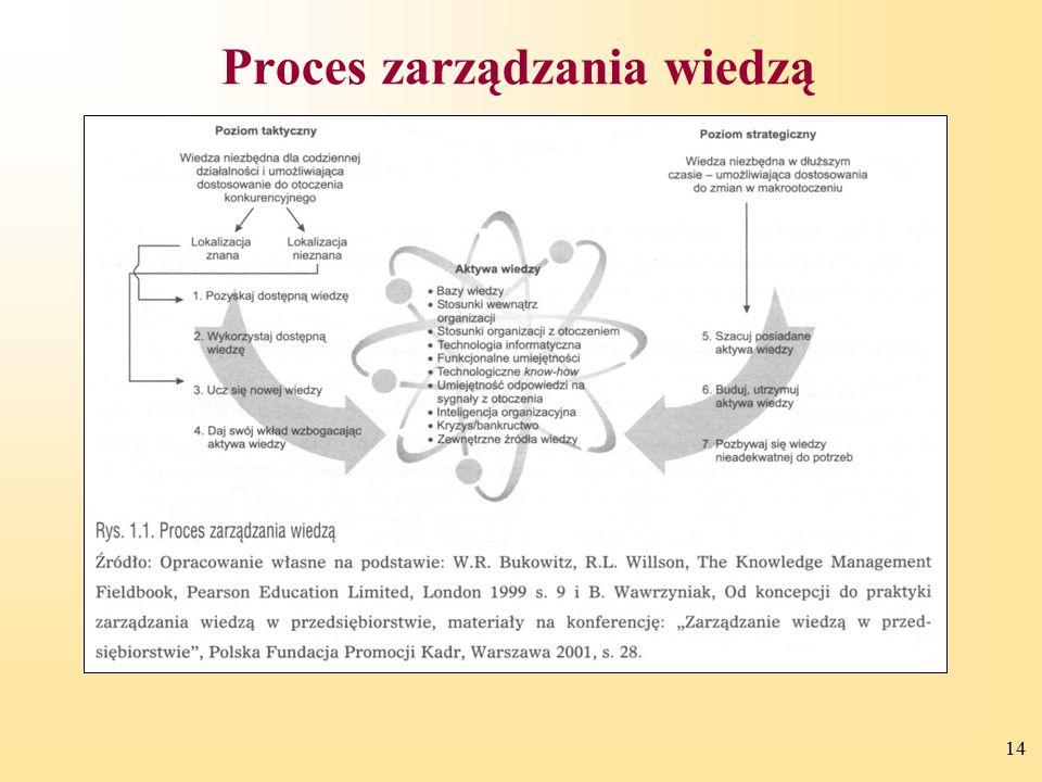 14 Proces zarządzania wiedzą