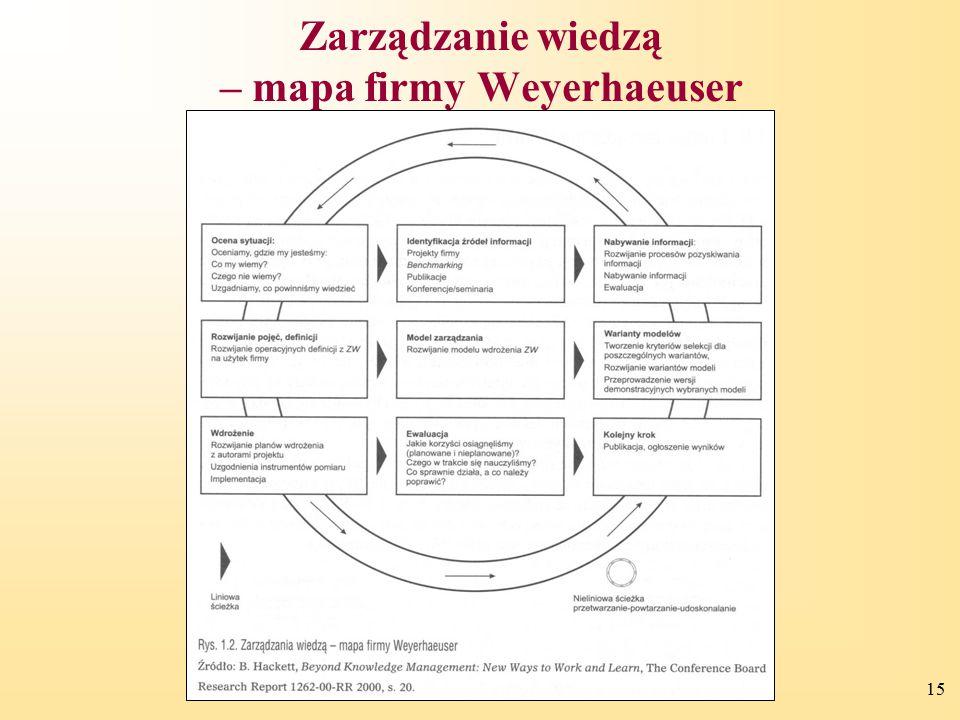 15 Zarządzanie wiedzą – mapa firmy Weyerhaeuser