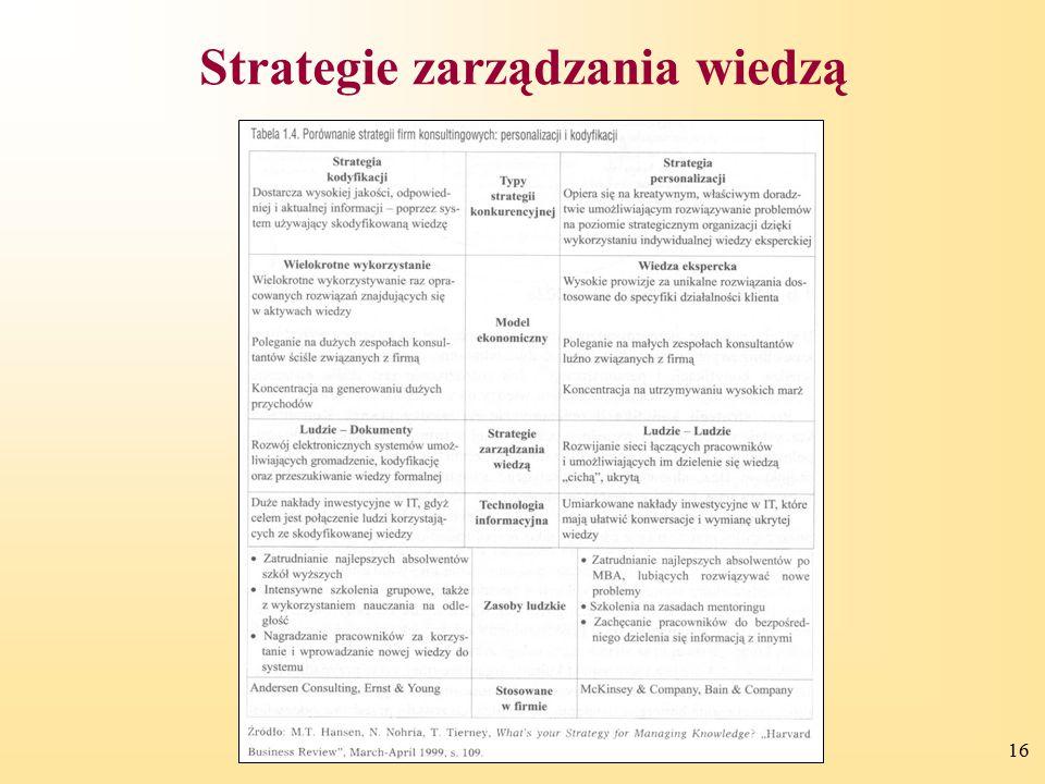 16 Strategie zarządzania wiedzą