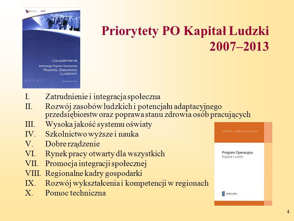 4 Priorytety PO Kapitał Ludzki 2007–2013 I.Zatrudnienie i integracja społeczna II.Rozwój zasobów ludzkich i potencjału adaptacyjnego przedsiębiorstw o