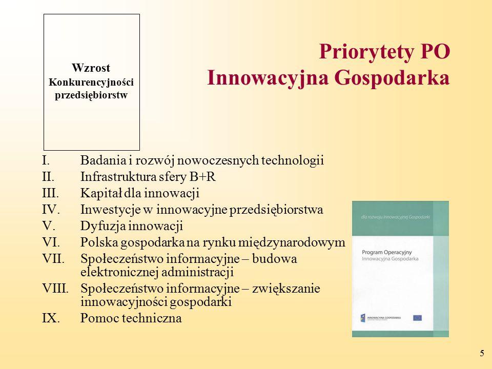 5 Priorytety PO Innowacyjna Gospodarka I.Badania i rozwój nowoczesnych technologii II.Infrastruktura sfery B+R III.Kapitał dla innowacji IV.Inwestycje