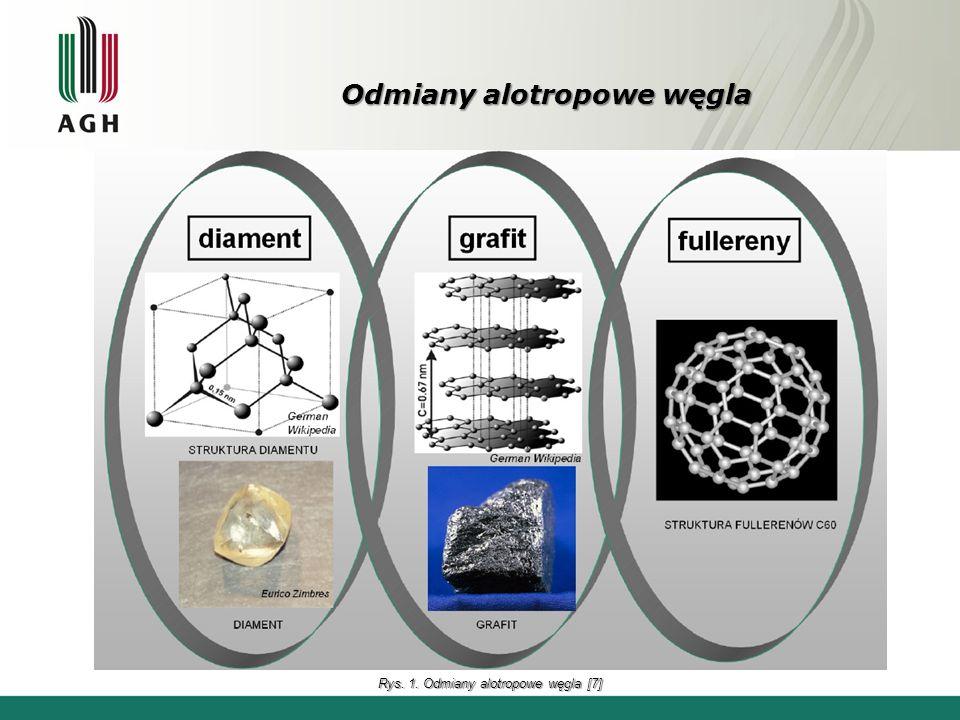 Odmiany alotropowe węgla Rys. 1. Odmiany alotropowe węgla [7]