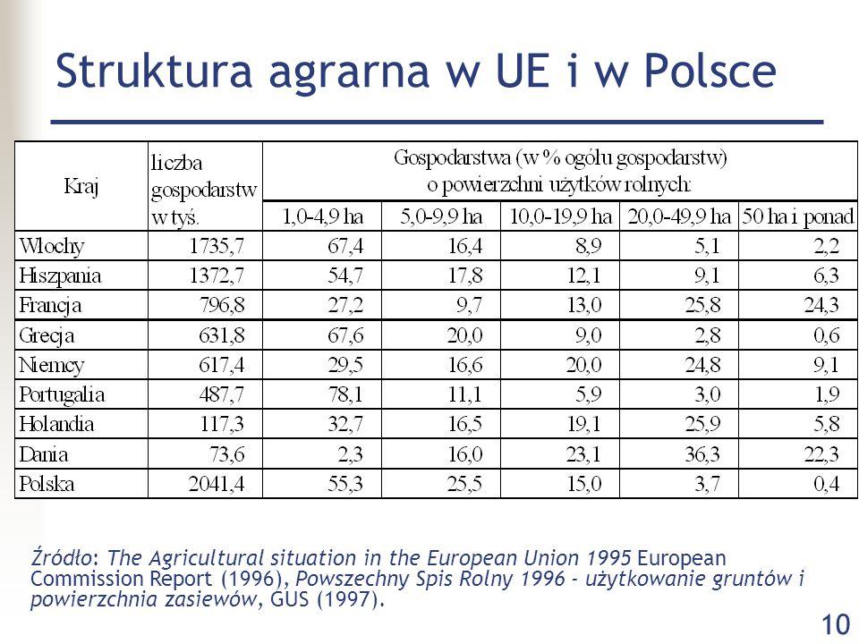 10 Struktura agrarna w UE i w Polsce Źródło: The Agricultural situation in the European Union 1995 European Commission Report (1996), Powszechny Spis