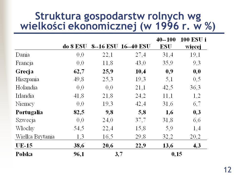 12 Struktura gospodarstw rolnych wg wielkości ekonomicznej (w 1996 r. w %)