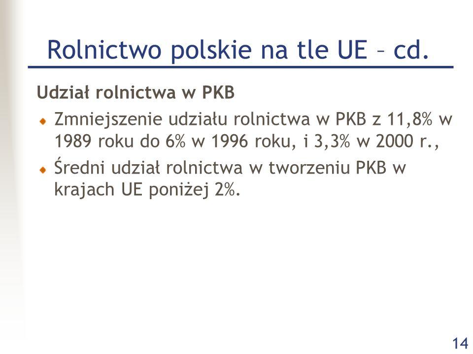 14 Rolnictwo polskie na tle UE – cd. Udział rolnictwa w PKB Zmniejszenie udziału rolnictwa w PKB z 11,8% w 1989 roku do 6% w 1996 roku, i 3,3% w 2000