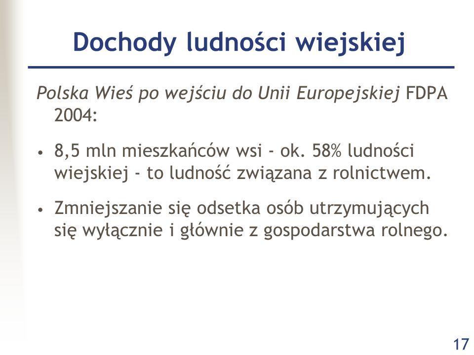 17 Dochody ludności wiejskiej Polska Wieś po wejściu do Unii Europejskiej FDPA 2004: 8,5 mln mieszkańców wsi - ok. 58% ludności wiejskiej - to ludność