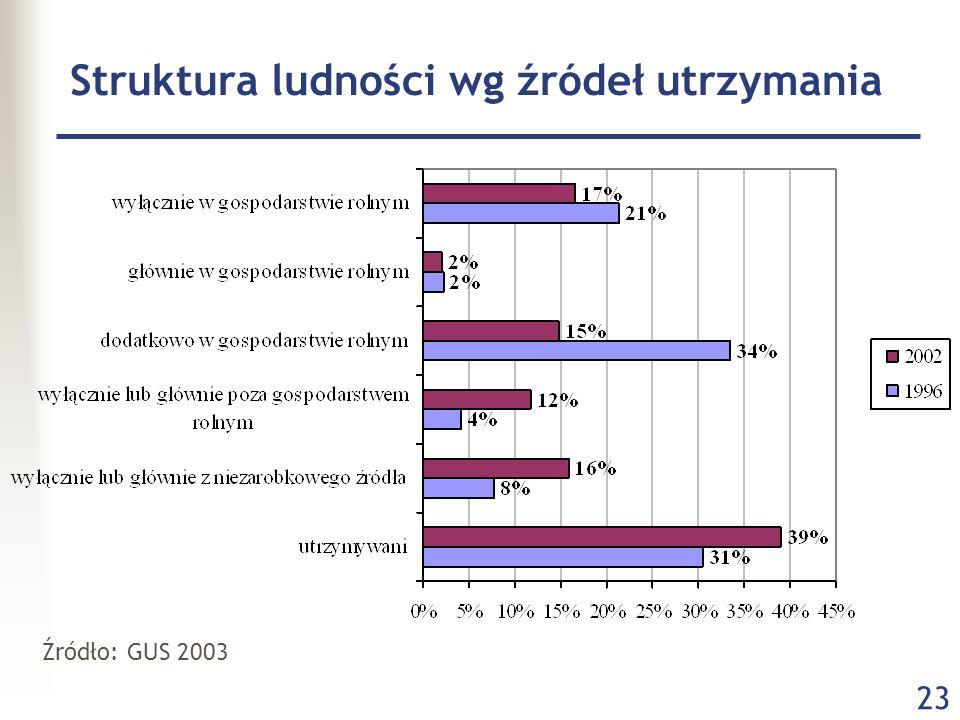 23 Struktura ludności wg źródeł utrzymania Źródło: GUS 2003