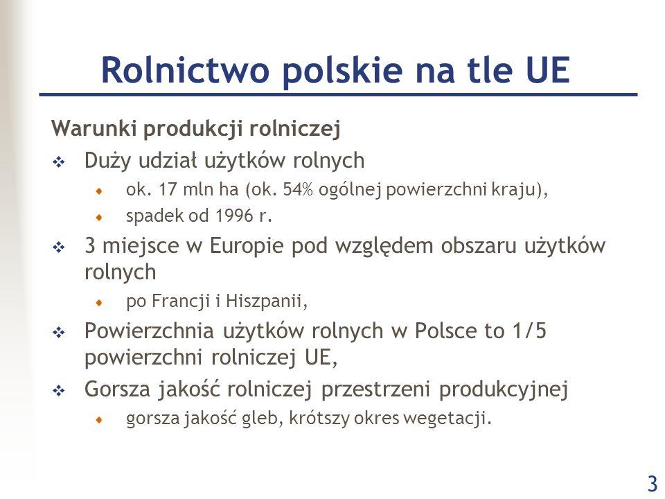 3 Rolnictwo polskie na tle UE Warunki produkcji rolniczej  Duży udział użytków rolnych ok. 17 mln ha (ok. 54% ogólnej powierzchni kraju), spadek od 1