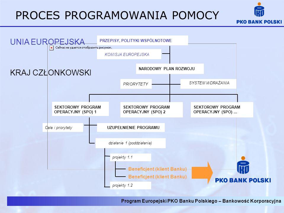 Program Europejski PKO Banku Polskiego – informacja dla Klientów PROCES PROGRAMOWANIA POMOCY KOMISJA EUROPEJSKA UNIA EUROPEJSKA KRAJ CZŁONKOWSKI PRZEP