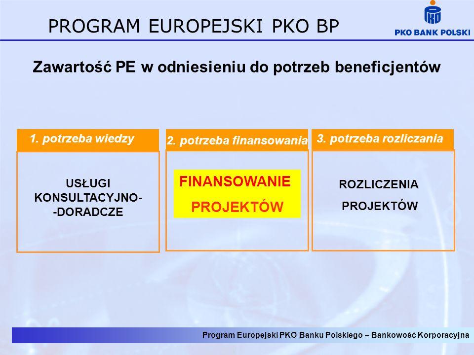 Program Europejski PKO Banku Polskiego – Bankowość Korporacyjna PROGRAM EUROPEJSKI PKO BP Zawartość PE w odniesieniu do potrzeb beneficjentów 3. potrz