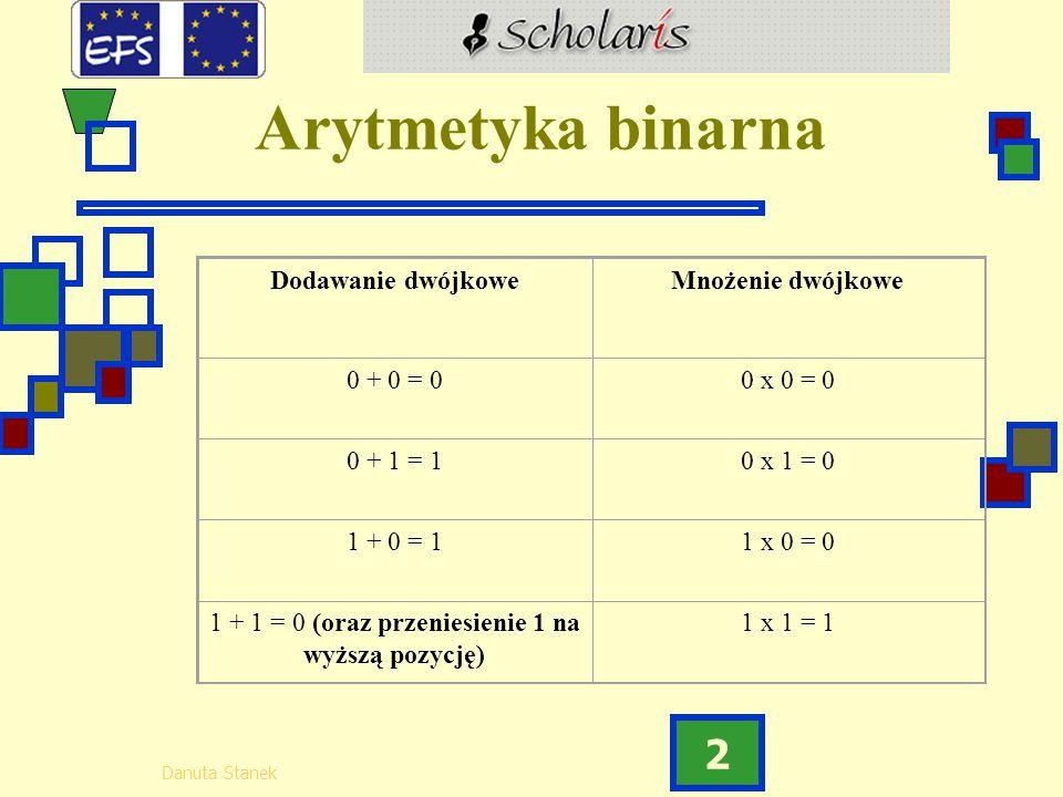 Danuta Stanek 2 Arytmetyka binarna Dodawanie dwójkoweMnożenie dwójkowe 0 + 0 = 00 x 0 = 0 0 + 1 = 10 x 1 = 0 1 + 0 = 11 x 0 = 0 1 + 1 = 0 (oraz przeni