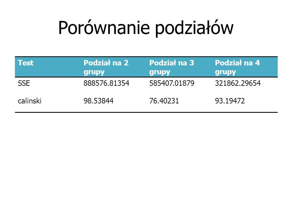 Porównanie podziałów TestPodział na 2 grupy Podział na 3 grupy Podział na 4 grupy SSE888576.81354585407.01879321862.29654 calinski98.5384476.4023193.19472
