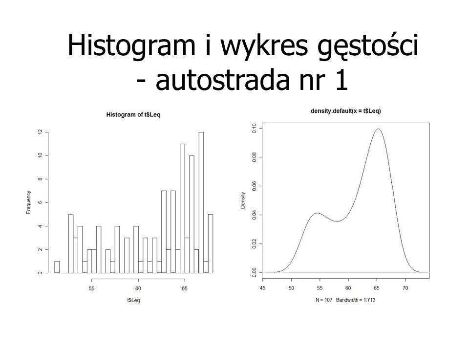 Histogram i wykres gęstości - autostrada nr 1