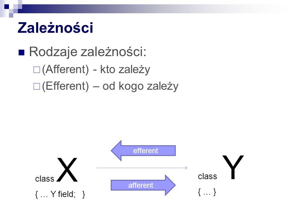 Zależności Rodzaje zależności:  (Afferent) - kto zależy  (Efferent) – od kogo zależy class X { … Y field; } class Y { … } afferent efferent