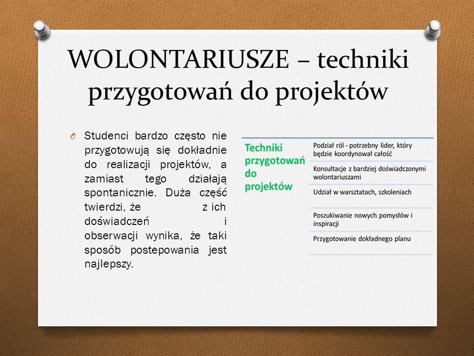 WOLONTARIUSZE – techniki przygotowań do projektów O Studenci bardzo często nie przygotowują się dokładnie do realizacji projektów, a zamiast tego działają spontanicznie.
