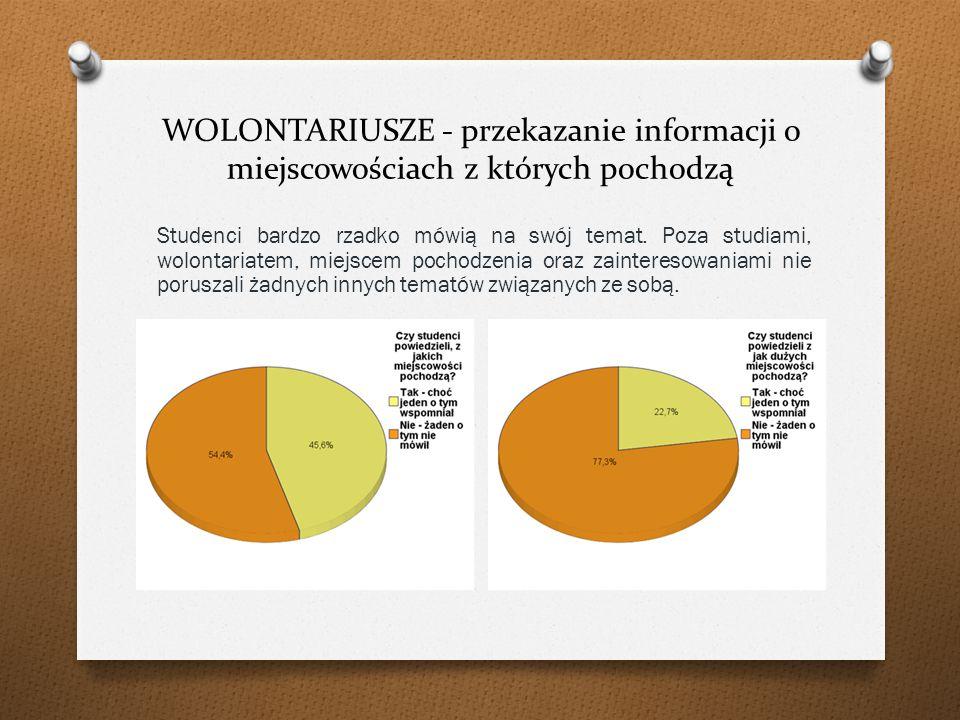 WOLONTARIUSZE - przekazanie informacji o miejscowościach z których pochodzą Studenci bardzo rzadko mówią na swój temat.