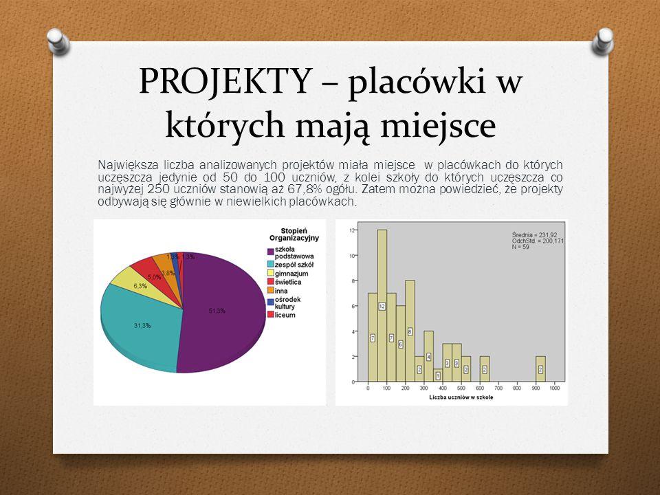PROJEKTY – placówki w których mają miejsce Największa liczba analizowanych projektów miała miejsce w placówkach do których uczęszcza jedynie od 50 do 100 uczniów, z kolei szkoły do których uczęszcza co najwyżej 250 uczniów stanowią aż 67,8% ogółu.
