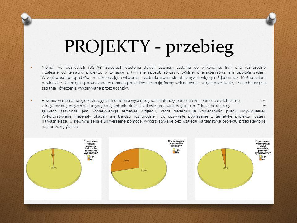 PROJEKTY - przebieg Niemal we wszystkich (98,7%) zajęciach studenci dawali uczniom zadania do wykonania.